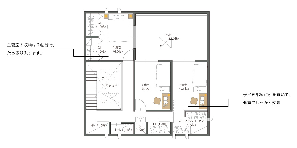 2階の暮らし方提案(フリースペースをそのまま残し、2階全体に余裕をもたせたパターン)